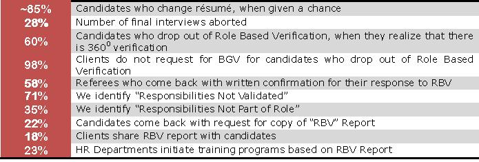 Role Based Verification Impact